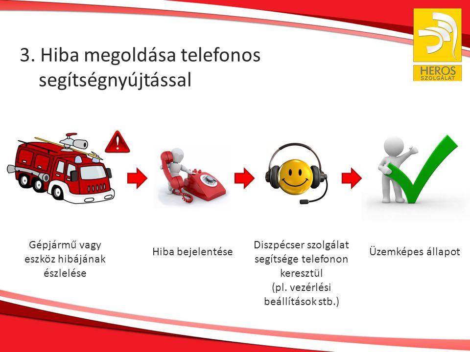 3. Hiba megoldása telefonos segítségnyújtással Gépjármű vagy eszköz hibájának észlelése Hiba bejelentése Diszpécser szolgálat segítsége telefonon kere