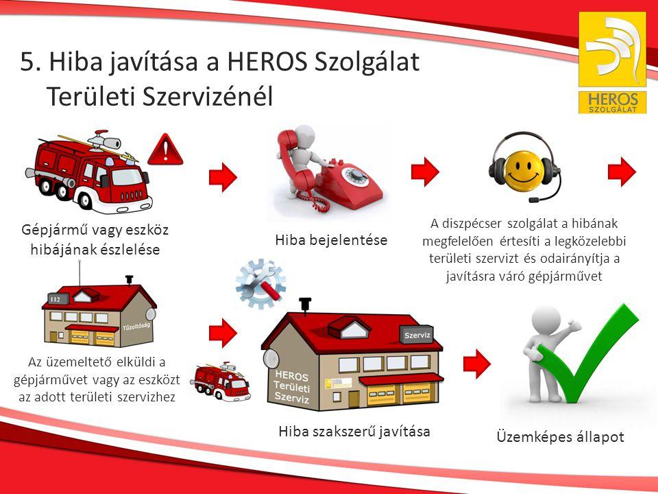 5. Hiba javítása a HEROS Szolgálat Területi Szervizénél Gépjármű vagy eszköz hibájának észlelése Hiba bejelentése A diszpécser szolgálat a hibának meg