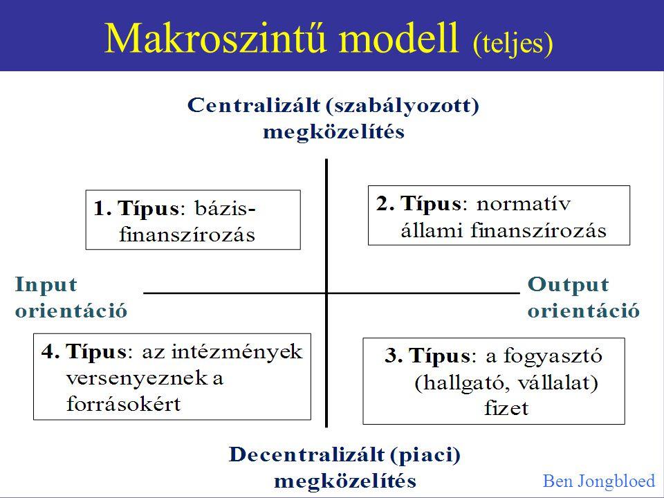 Makroszintű modell (teljes) Ben Jongbloed