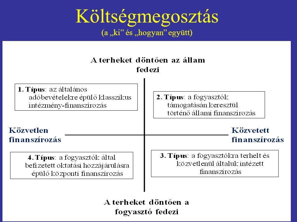 """Költségmegosztás (a """"ki"""" és """"hogyan"""" együtt)"""