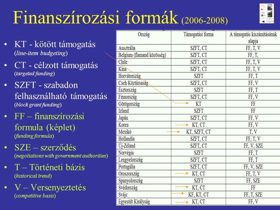 Finanszírozási formák (2006-2008) •KT - kötött támogatás (line-item budgeting) •CT - célzott támogatás (targeted funding) •SZFT - szabadon felhasználh