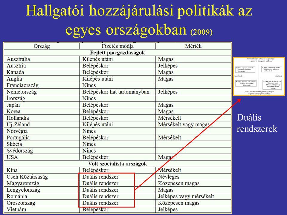 Hallgatói hozzájárulási politikák az egyes országokban (2009) Duális rendszerek