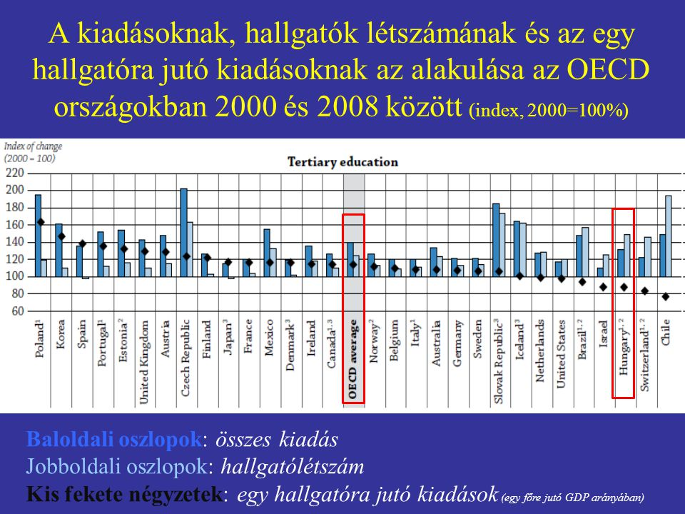 A 2008-as CHEPS vizsgálat Progress in higher education reform across Europe Governance and Funding Reform.