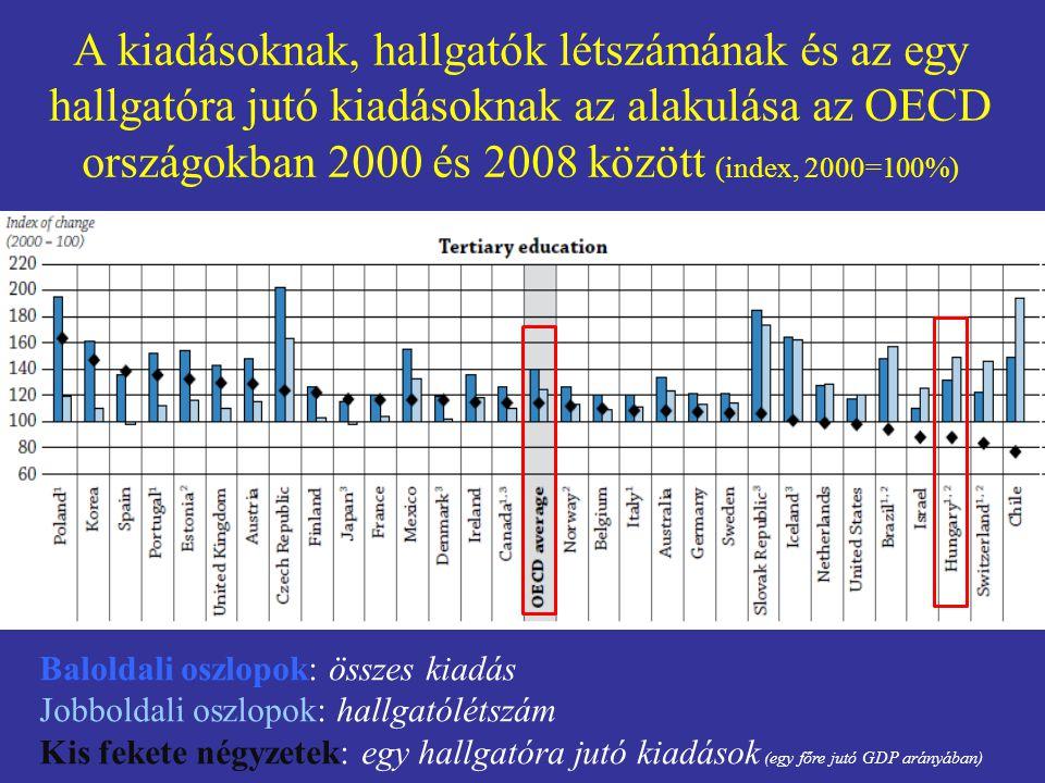 A kiadásoknak, hallgatók létszámának és az egy hallgatóra jutó kiadásoknak az alakulása az OECD országokban 2000 és 2008 között (index, 2000=100%) Bal