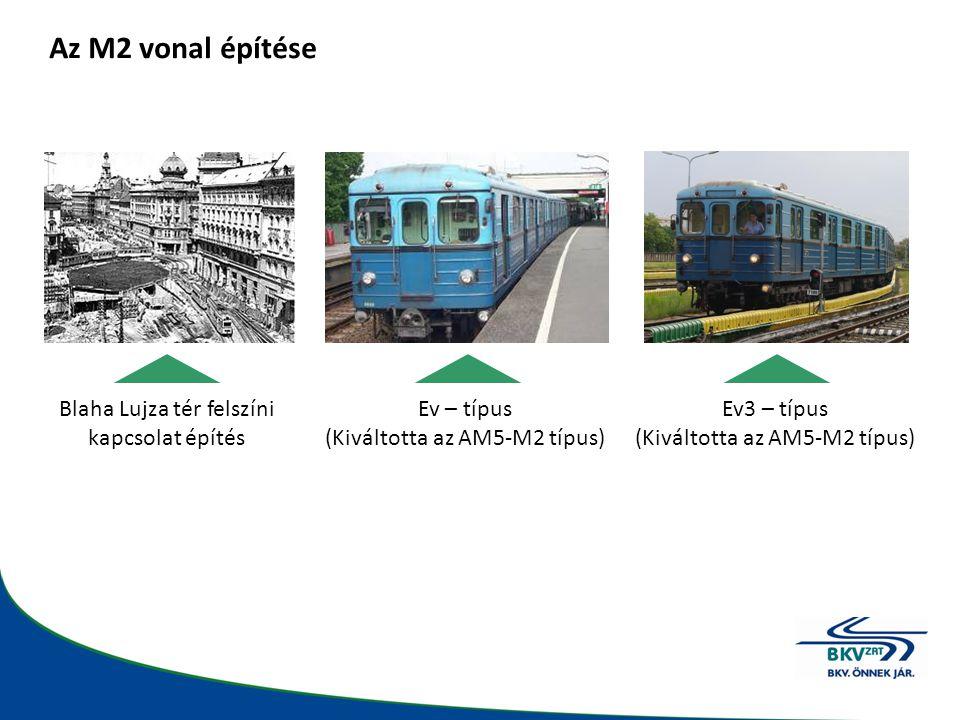 Budapesti metróvonalak – M3 81-es típus (195 db motorkocsi) Ev3 – típus (66 db motorkocsi) M3 Kőbánya-Kispest felszíni végállomás