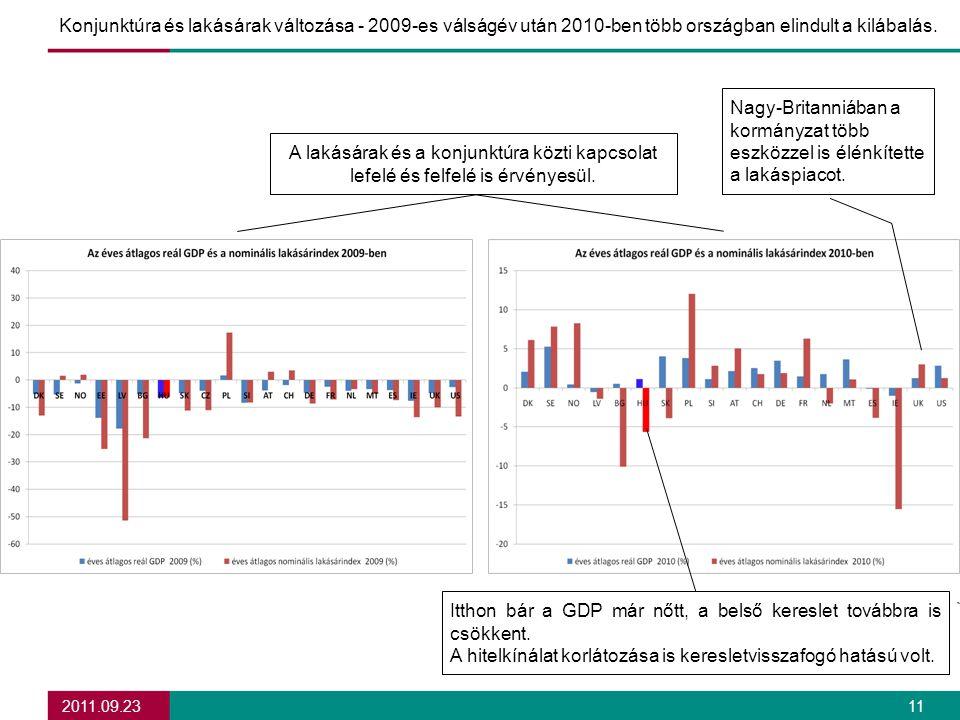 2011.09.23 11 Konjunktúra és lakásárak változása - 2009-es válságév után 2010-ben több országban elindult a kilábalás.