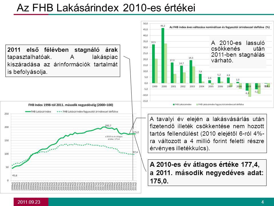 2011.09.23 4 Az FHB Lakásárindex 2010-es értékei A tavalyi év elején a lakásvásárlás után fizetendő illeték csökkentése nem hozott tartós fellendülést (2010 elejétől 6-ról 4%- ra változott a 4 millió forint feletti részre érvényes illetékkulcs).