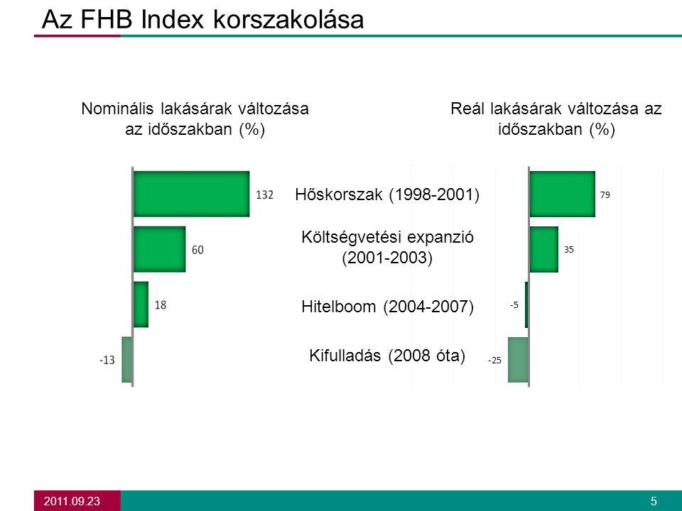 2011.09.23 5 Az FHB Index korszakolása Nominális lakásárak változása az időszakban (%) Reál lakásárak változása az időszakban (%) Hőskorszak (1998-2001) Költségvetési expanzió (2001-2003) Hitelboom (2004-2007) Kifulladás (2008 óta)