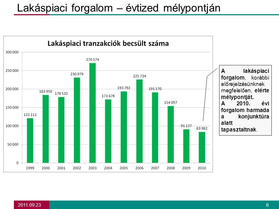2011.09.23 6 Lakáspiaci forgalom – évtized mélypontján A lakáspiaci forgalom, korábbi előrejelzésünknek megfelelően, elérte mélypontját.