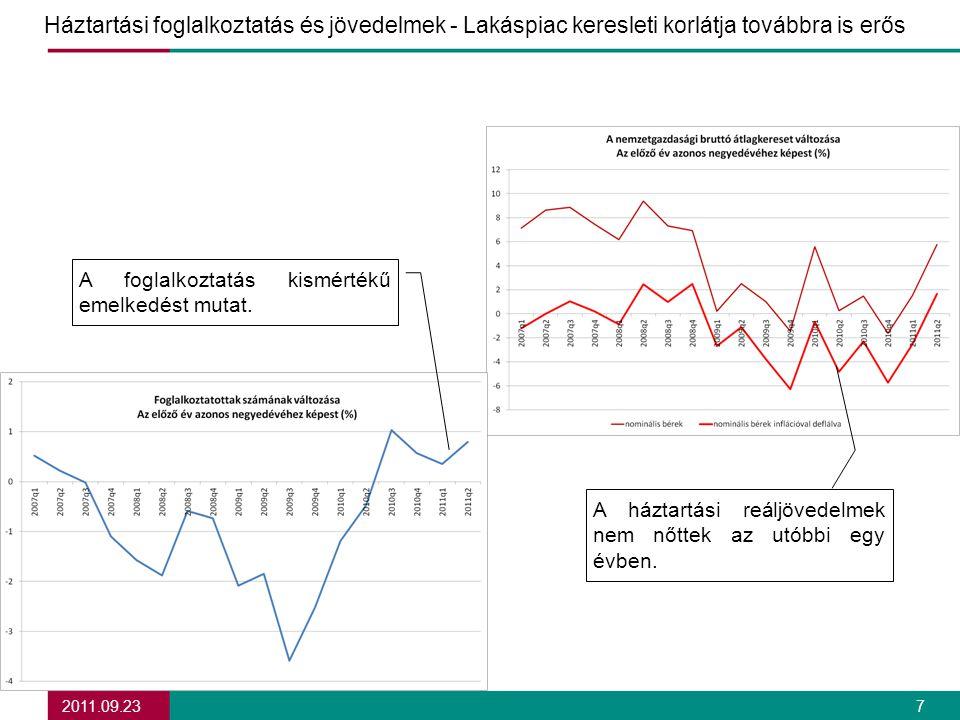 2011.09.23 7 Háztartási foglalkoztatás és jövedelmek - Lakáspiac keresleti korlátja továbbra is erős A foglalkoztatás kismértékű emelkedést mutat.