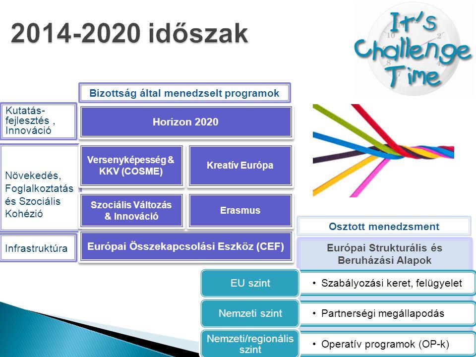 │ 13 Európai Strukturális és Beruházási Alapok Kutatás- fejlesztés, Innováció Növekedés, Foglalkoztatás és Szociális Kohézió Infrastruktúra Horizon 2020 Versenyképesség & KKV (COSME) Európai Összekapcsolási Eszköz (CEF) Szociális Változás & Innováció Szociális Változás & Innováció Kreatív Európa Erasmus Osztott menedzsment Bizottság által menedzselt programok •Szabályozási keret, felügyelet EU szint •Partnerségi megállapodás Nemzeti szint •Operatív programok (OP-k) Nemzeti/regionális szint