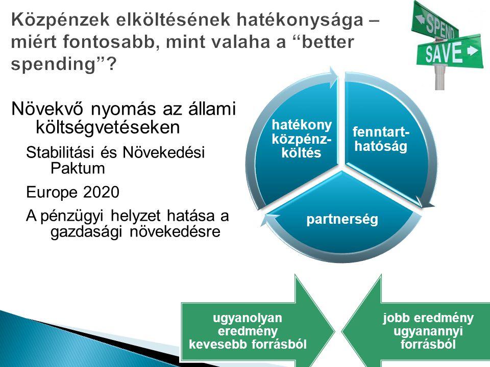 Növekvő nyomás az állami költségvetéseken Stabilitási és Növekedési Paktum Europe 2020 A pénzügyi helyzet hatása a gazdasági növekedésre ugyanolyan eredmény kevesebb forrásból jobb eredmény ugyanannyi forrásból fenntart- hatóság partnerség hatékony közpénz- költés
