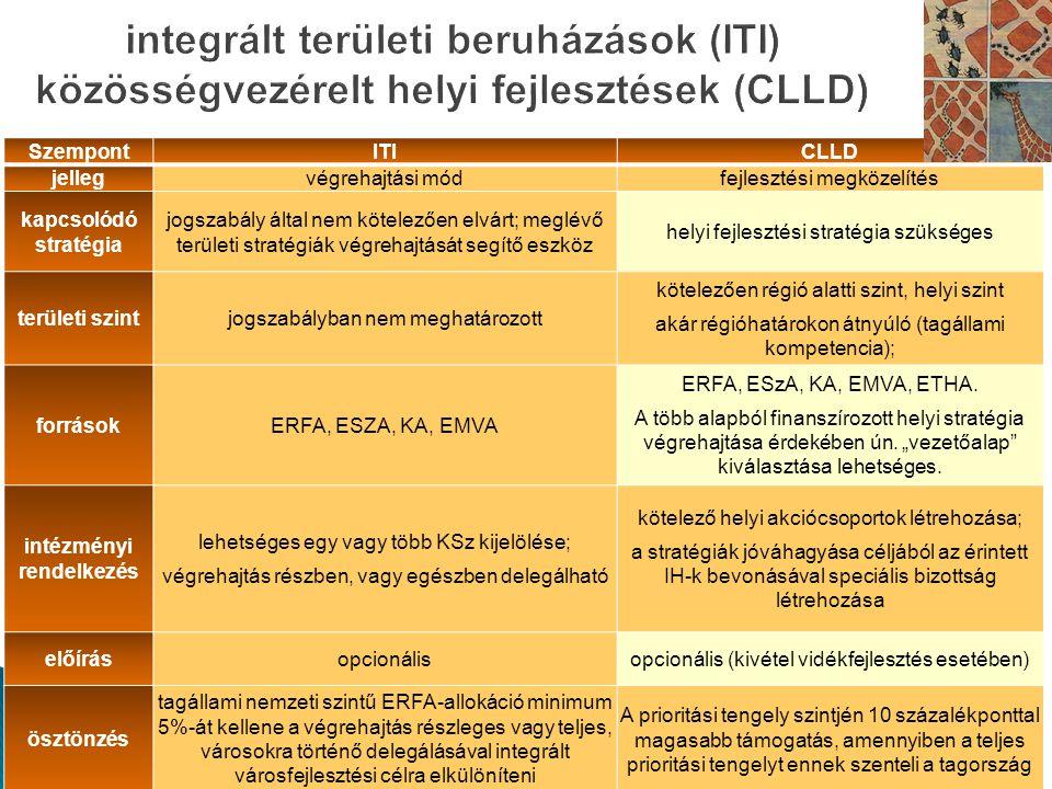 6 SzempontITICLLD jellegvégrehajtási módfejlesztési megközelítés kapcsolódó stratégia jogszabály által nem kötelezően elvárt; meglévő területi stratégiák végrehajtását segítő eszköz helyi fejlesztési stratégia szükséges területi szintjogszabályban nem meghatározott kötelezően régió alatti szint, helyi szint akár régióhatárokon átnyúló (tagállami kompetencia); forrásokERFA, ESZA, KA, EMVA ERFA, ESzA, KA, EMVA, ETHA.