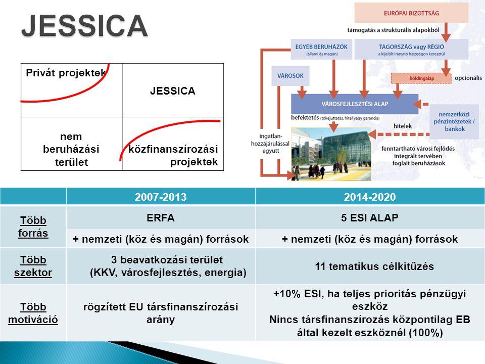 2007-20132014-2020 Több forrás ERFA5 ESI ALAP + nemzeti (köz és magán) források Több szektor 3 beavatkozási terület (KKV, városfejlesztés, energia) 11 tematikus célkitűzés Több motiváció rögzített EU társfinanszírozási arány +10% ESI, ha teljes prioritás pénzügyi eszköz Nincs társfinanszírozás központilag EB által kezelt eszköznél (100%) 8 Privát projektek JESSICA nem beruházási terület közfinanszírozási projektek
