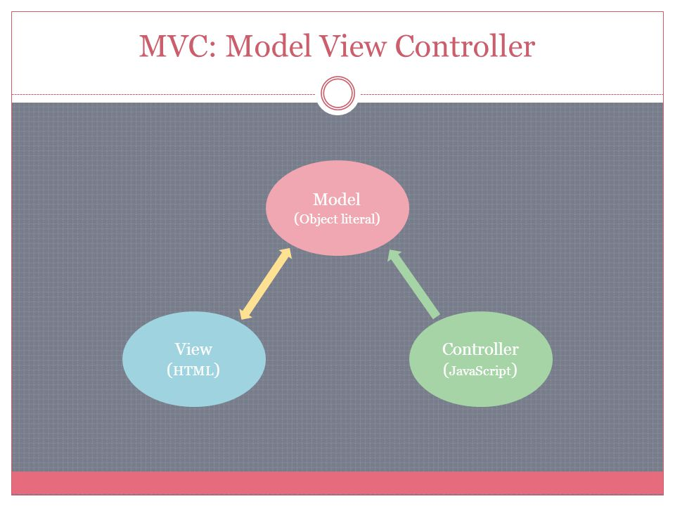 MVC: Model View Controller Model ( Object literal ) View ( HTML ) Controller ( JavaScript )