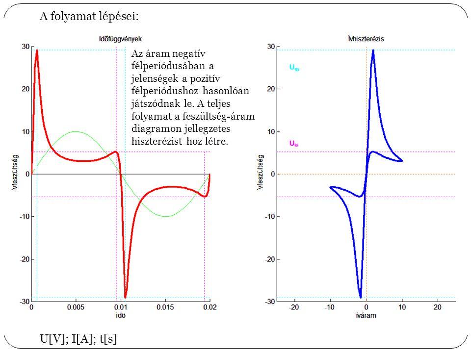 1 A folyamat lépései: 2 345 Az áram az elektródok közötti ionozott csatornán folyik, a köztük lévő feszültség az ív gyújtási feszültségéig nő.