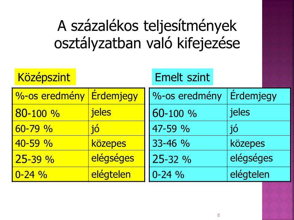 6 A százalékos teljesítmények osztályzatban való kifejezése KözépszintEmelt szint %-os eredményÉrdemjegy 80 -100 % jeles 60-79 %jó 40-59 %közepes 25 -39 % elégséges 0-24 %elégtelen %-os eredményÉrdemjegy 60 -100 % jeles 47-59 %jó 33-46 %közepes 25 -32 % elégséges 0-24 %elégtelen