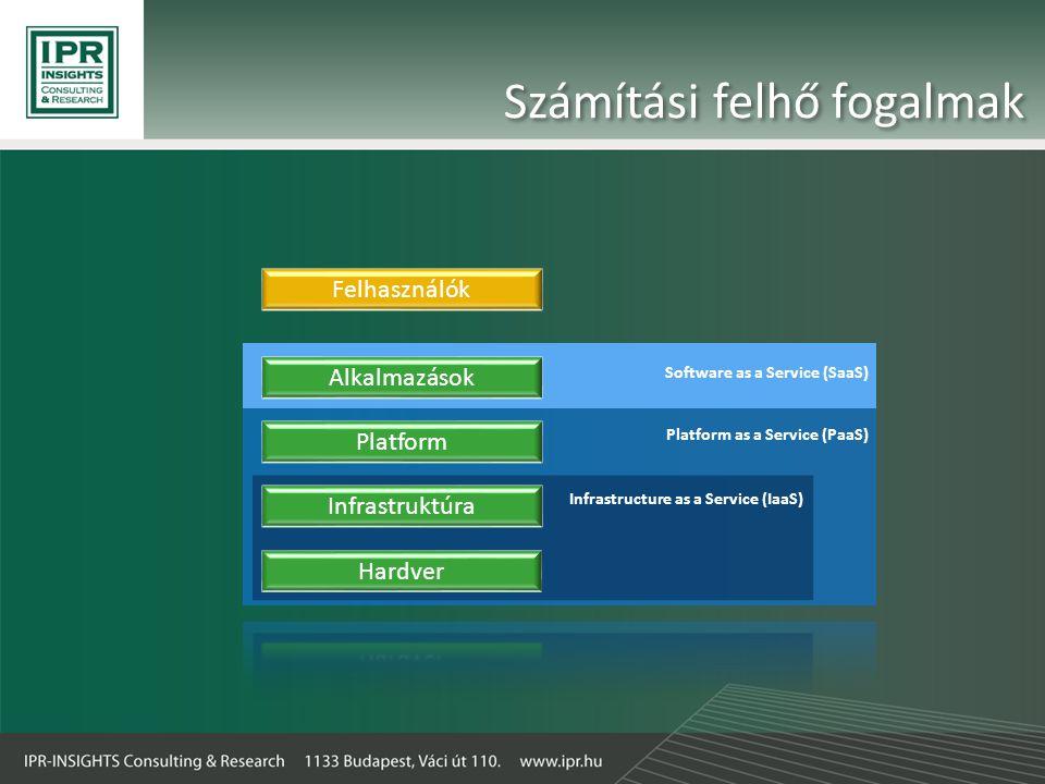 Számítási felhő fogalmak Infrastruktúra Platform Alkalmazások Felhasználók Infrastructure as a Service (IaaS) Platform as a Service (PaaS) Software as a Service (SaaS)