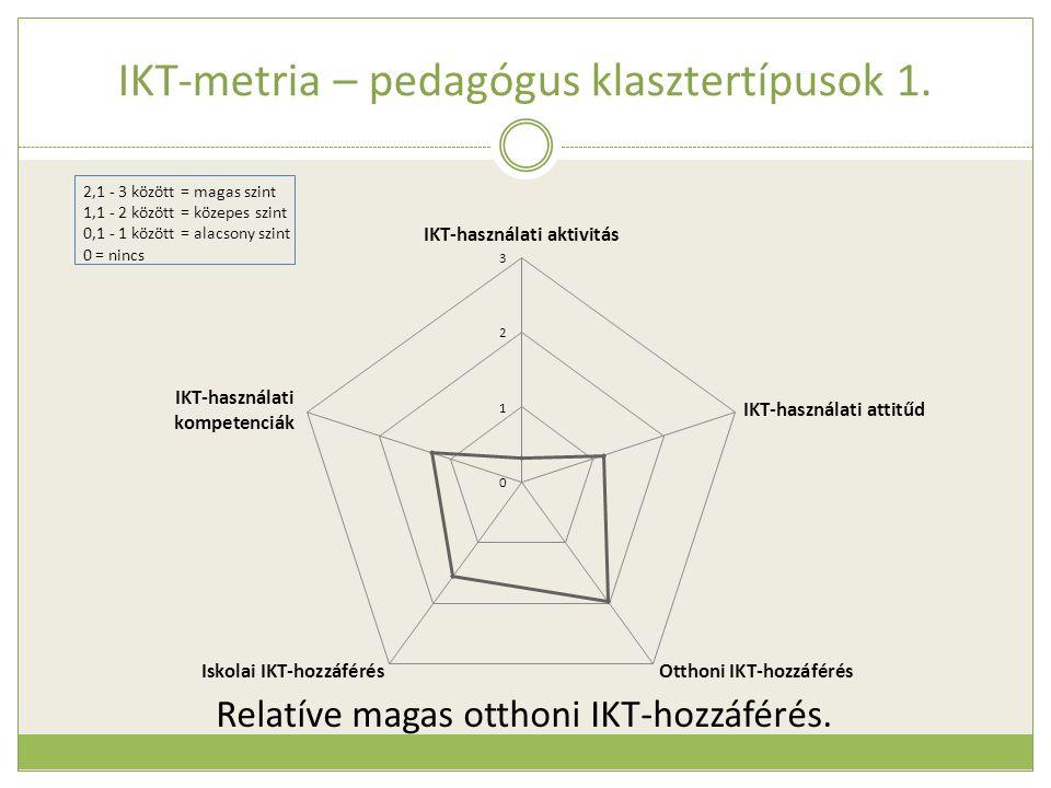 IKT-metria – pedagógus klasztertípusok 1. Relatíve magas otthoni IKT-hozzáférés.