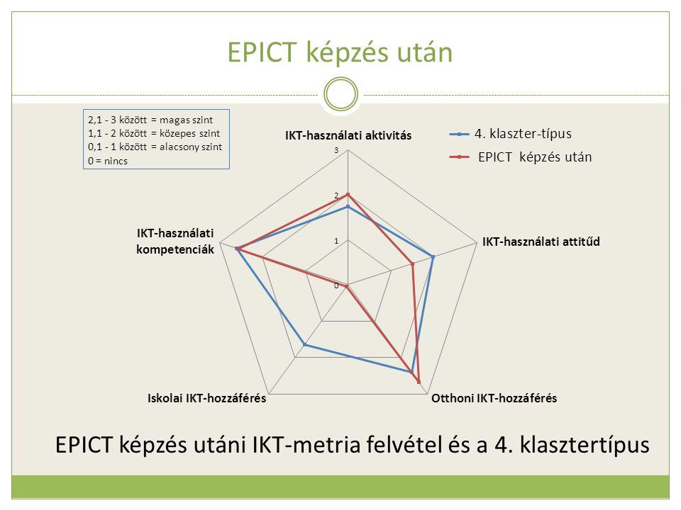 EPICT képzés után EPICT képzés utáni IKT-metria felvétel és a 4. klasztertípus