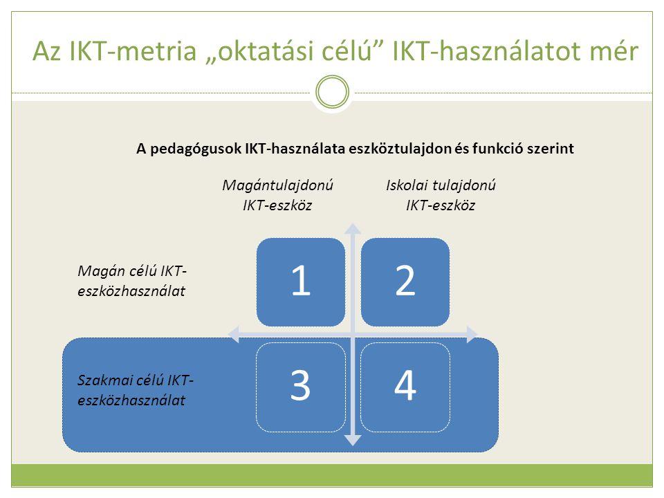 """Az IKT-metria """"oktatási célú"""" IKT-használatot mér Magántulajdonú IKT-eszköz Iskolai tulajdonú IKT-eszköz Magán célú IKT- eszközhasználat Szakmai célú"""