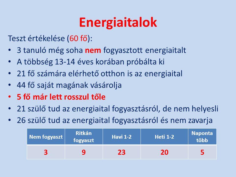 Energiaitalok Teszt értékelése (60 fő): • 3 tanuló még soha nem fogyasztott energiaitalt • A többség 13-14 éves korában próbálta ki • 21 fő számára el