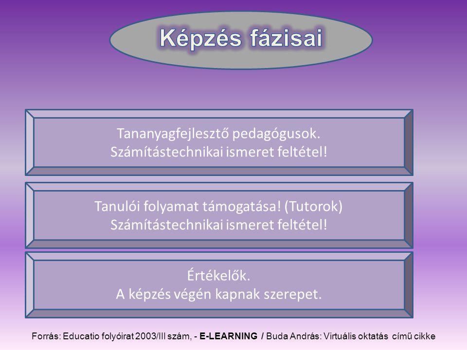 Forrás: Educatio folyóirat 2003/III szám, - E-LEARNING / Buda András: Virtuális oktatás című cikke Tananyagfejlesztő pedagógusok.