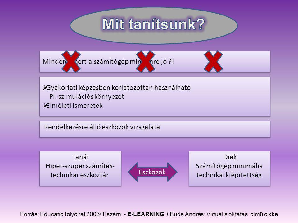 Forrás: Educatio folyóirat 2003/III szám, - E-LEARNING / Buda András: Virtuális oktatás című cikke Mindent, mert a számítógép mindenre jó .