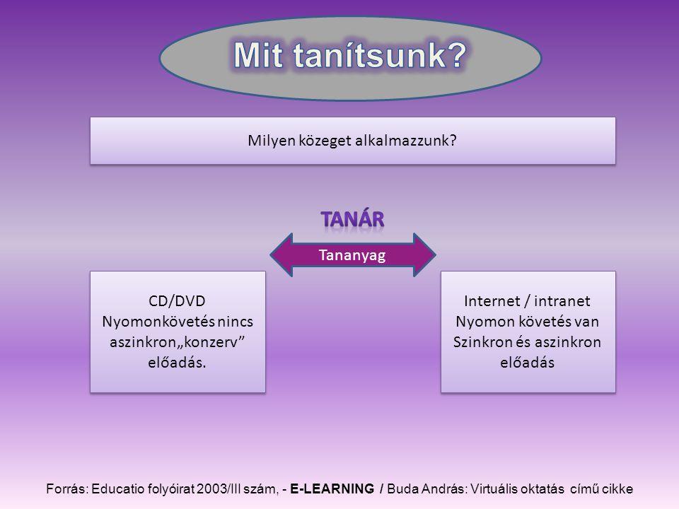Forrás: Educatio folyóirat 2003/III szám, - E-LEARNING / Buda András: Virtuális oktatás című cikke Milyen közeget alkalmazzunk.