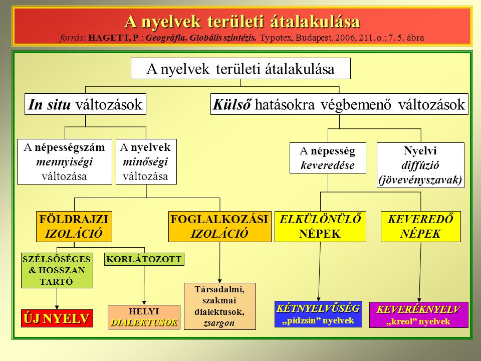 A nyelvek területi átalakulása A nyelvek területi átalakulása forrás: HAGETT, P.: Geográfia. Globális szintézis. Typotex, Budapest, 2006, 211. o.; 7.