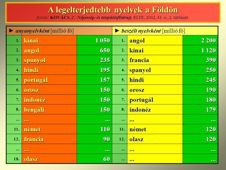 A legelterjedtebb nyelvek a Földön A legelterjedtebb nyelvek a Földön forrás: KOVÁCS, Z.: Népesség- és településföldrajz. ELTE, 2002, 41. o.; 2. táblá