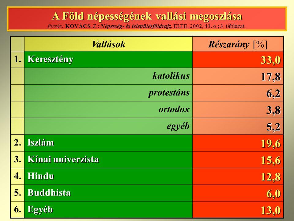 VILÁGVALLÁSOK