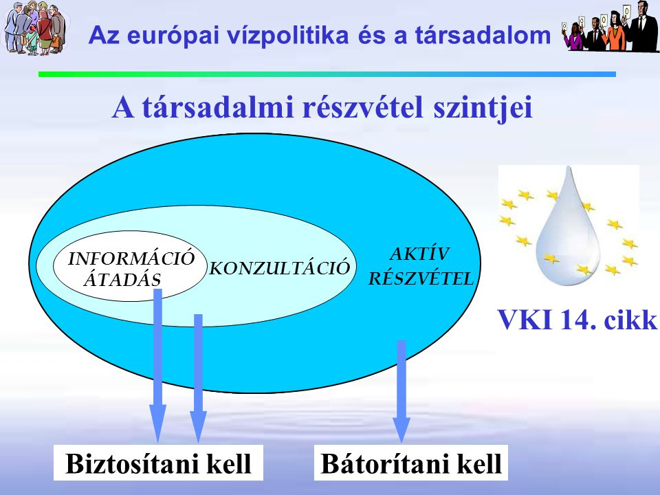 ACTIVE INVOLVEMENT CONSULTATION INFORMATION SUPPLY ACTIVE INVOLVEMENT CONSULTATION INFORMATION SUPPLY ACTIVE INVOLVEMENT CONSULTATION INFORMATION SUPPLY AKTÍVAKTÍV RÉSZVÉTEL KONZULTÁCIÓ INFORMÁCIÓ ÁTADÁS Biztosítani kellBátorítani kell A társadalmi részvétel szintjei VKI 14.