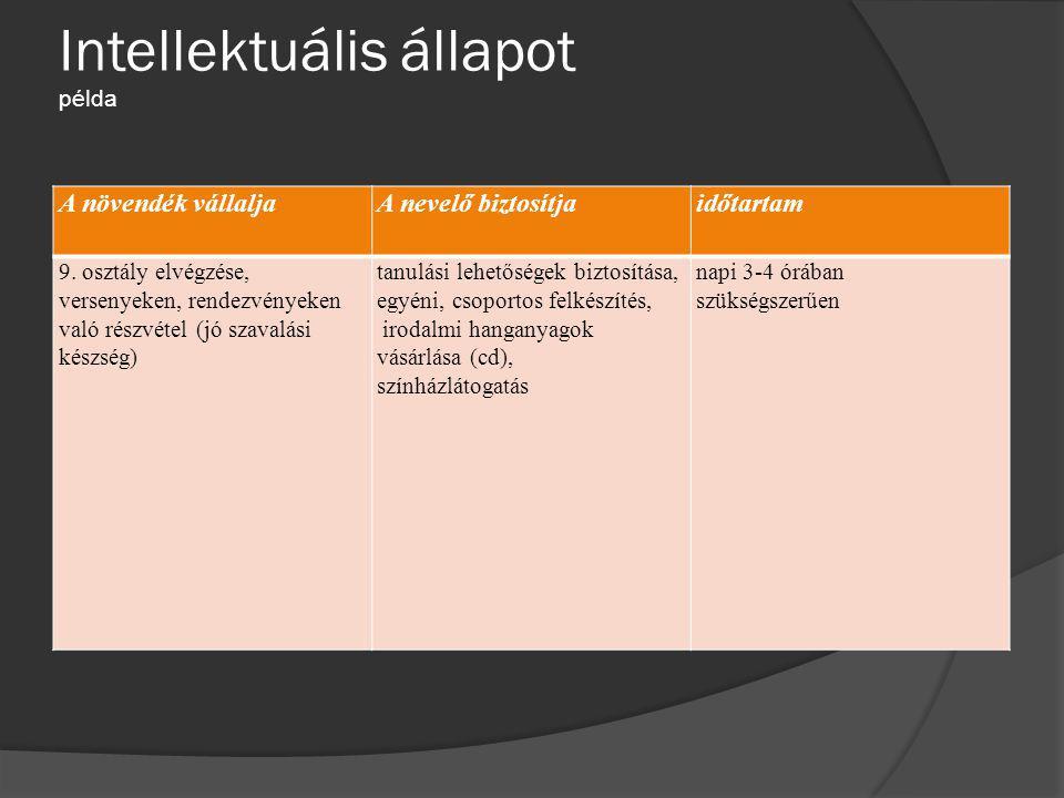 Intellektuális állapot példa A növendék vállaljaA nevelő biztosítjaidőtartam 9. osztály elvégzése, versenyeken, rendezvényeken való részvétel (jó szav