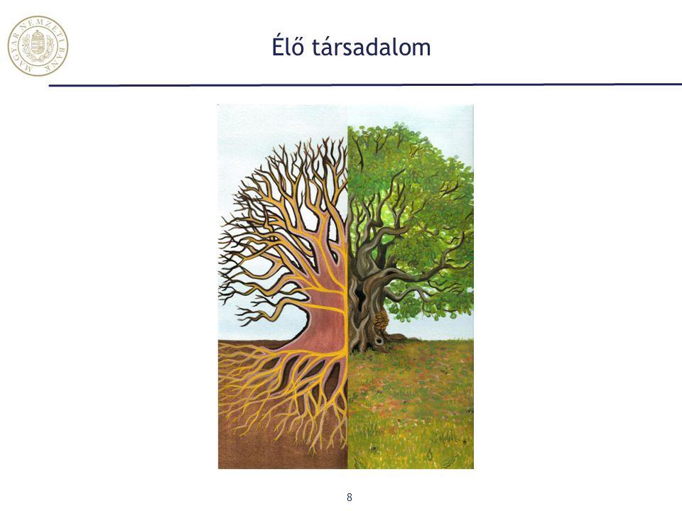 A növekedés élő modellje 9 Víz (Érzelmek) Levegő (Gondolat) Fény (Világkép) Föld (Erőforrások)