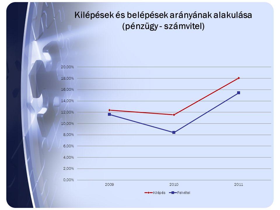 Kilépések és belépések arányának alakulása (pénzügy - számvitel)