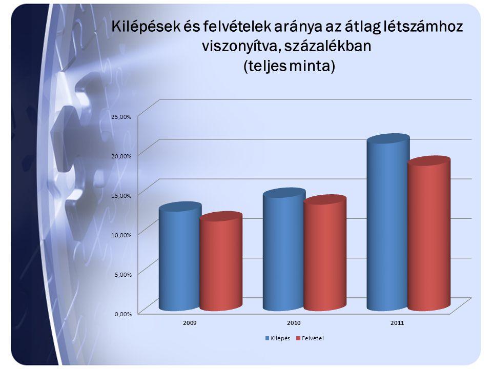 Kilépések és belépések arányának alakulása (anyaggazdálkodás)