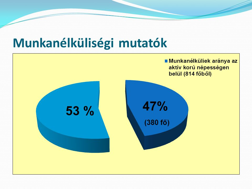 Start pályázatok 2011-2012  2011 - mezőgazdasági projekt (33 fő) - közúthálózat javítása (10 fő) - téli közmunka: tésztagyártás (10 fő) patakmeder tisztítás (10 fő)  2012 - mezőgazdasági projekt (50 fő) - belvízelvezetés (30 fő) - mezőgazdasági földutak rendbetétele (15 fő) - tésztagyártás (10 fő)