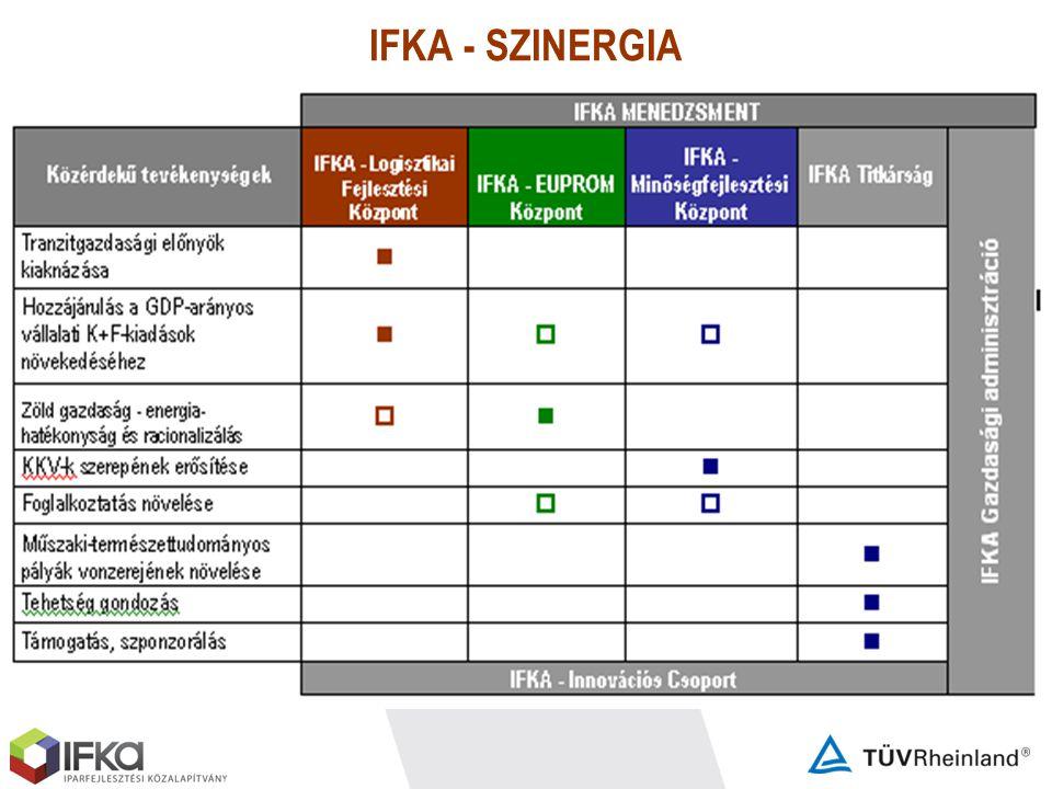 IFKA - SZINERGIA
