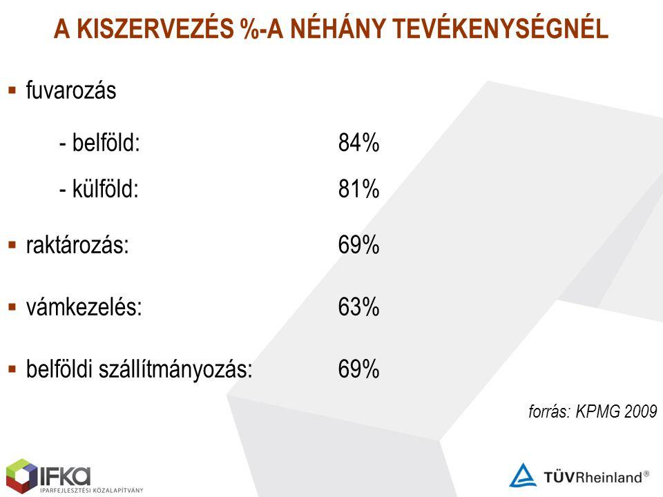 A KISZERVEZÉS %-A NÉHÁNY TEVÉKENYSÉGNÉL  fuvarozás - belföld: 84% - külföld:81%  raktározás: 69%  vámkezelés:63%  belföldi szállítmányozás:69% for