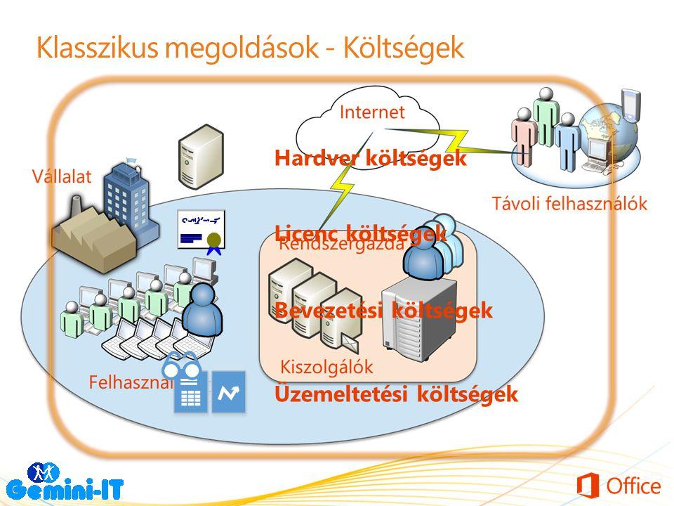 Klasszikus megoldások - Költségek Hardver költségek Licenc költségek Bevezetési költségek Üzemeltetési költségek