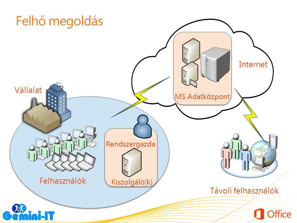 Felhő megoldás Felhasználók Kiszolgáló(k) Rendszergazda Internet Távoli felhasználók Vállalat MS Adatközpont