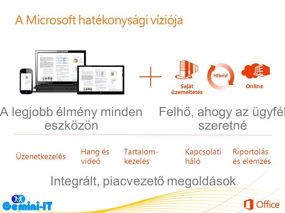 A Microsoft hatékonysági víziója OnlineSaját üzemeltetés Hibrid Felhő, ahogy az ügyfél szeretné Üzenetkezelés Hang és videó Tartalom- kezelés Kapcsola