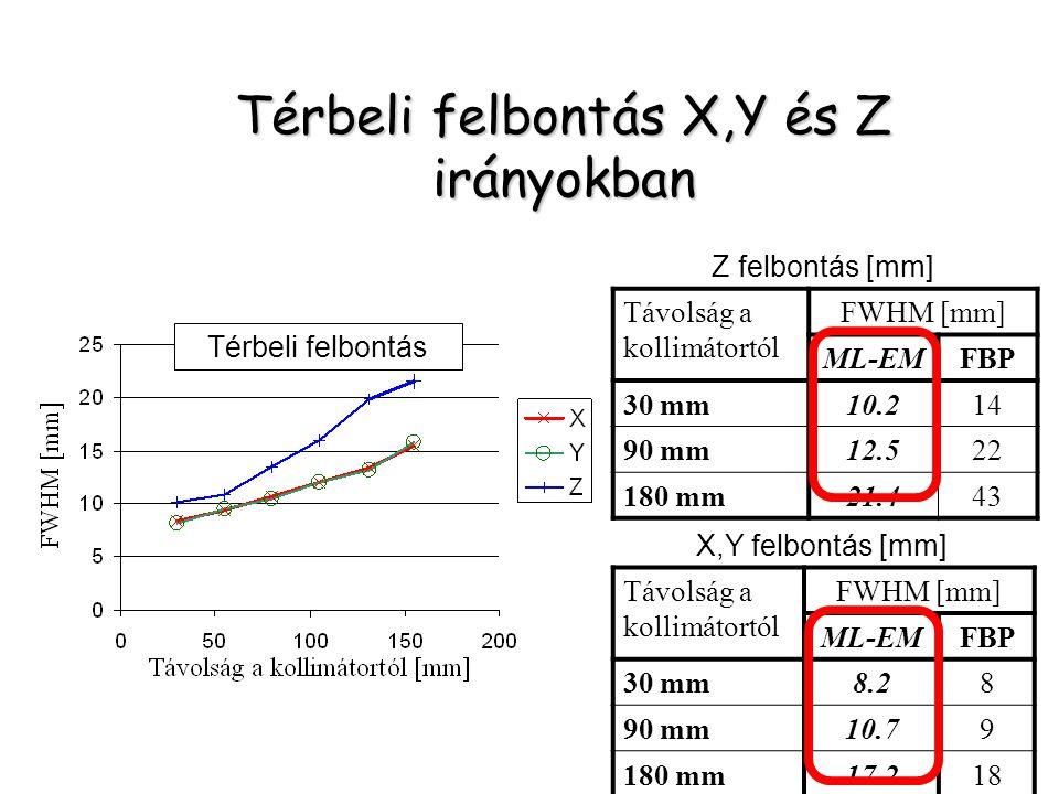 Távolság a kollimátortól FWHM [mm] ML-EMFBP 30 mm10.214 90 mm12.522 180 mm21.443 Távolság a kollimátortól FWHM [mm] ML-EMFBP 30 mm8.28 90 mm10.79 180 mm17.218 Z felbontás [mm] X,Y felbontás [mm] Térbeli felbontás Térbeli felbontás X,Y és Z irányokban