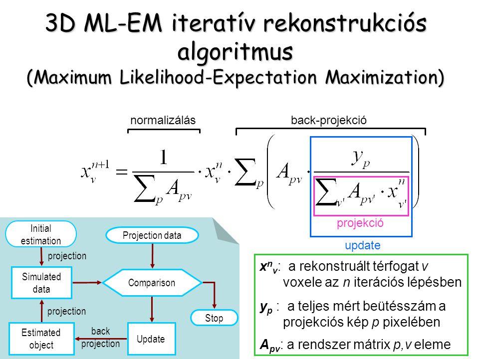 x n v : a rekonstruált térfogat v voxele az n iterációs lépésben y p : a teljes mért beütésszám a projekciós kép p pixelében A pv : a rendszer mátrix p,v eleme update back-projekciónormalizálás projekció 3D ML-EM iteratív rekonstrukciós algoritmus (Maximum Likelihood-Expectation Maximization) projection Estimated object Update Stop Projection data Simulated data Comparison projection back projection Initial estimation