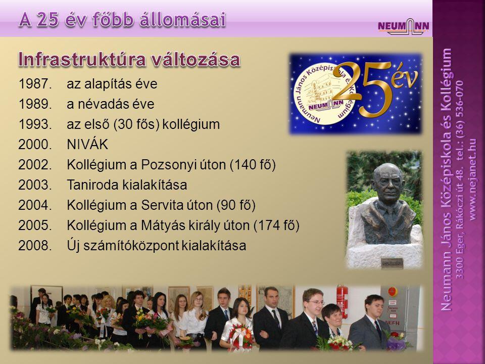 1987.az alapítás éve 1989.a névadás éve 1993.az első (30 fős) kollégium 2000.NIVÁK 2002.Kollégium a Pozsonyi úton (140 fő) 2003.Taniroda kialakítása 2004.Kollégium a Servita úton (90 fő) 2005.Kollégium a Mátyás király úton (174 fő) 2008.