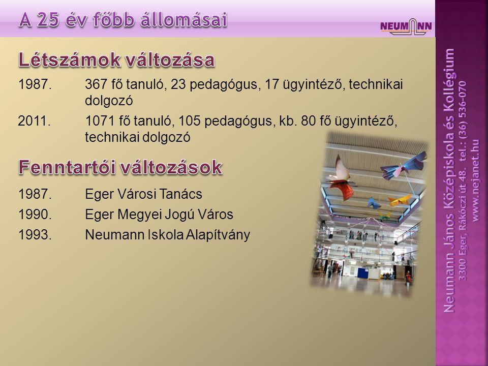 1987.367 fő tanuló, 23 pedagógus, 17 ügyintéző, technikai dolgozó 2011.