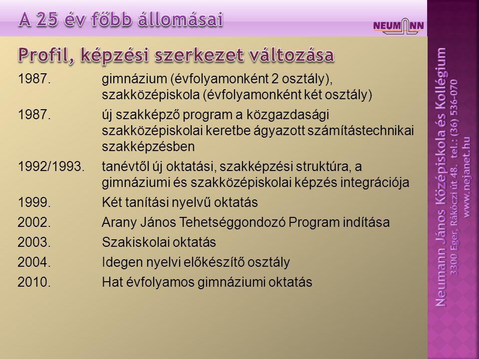 1987. gimnázium (évfolyamonként 2 osztály), szakközépiskola (évfolyamonként két osztály) 1987.új szakképző program a közgazdasági szakközépiskolai ker