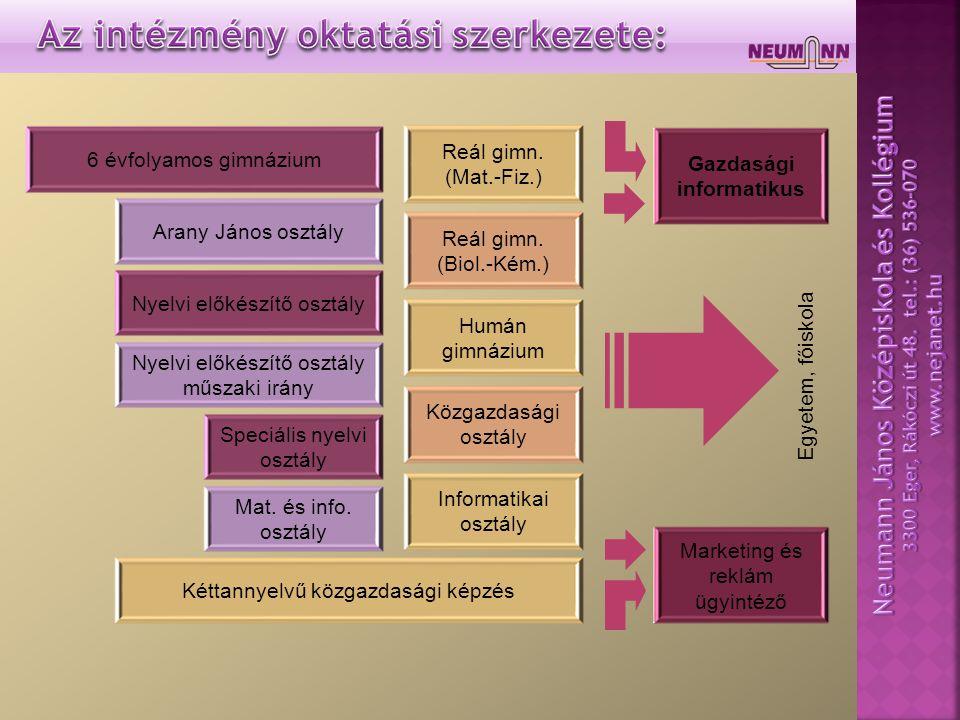  Speciális osztályok, osztályspecifikumok  Emelt szintű érettségire felkészítő csoportok  Kis létszámú nyelvi csoportok  Versenyfelkészítések  Szakkörök  Sportkörök  Diákkörök (pl.