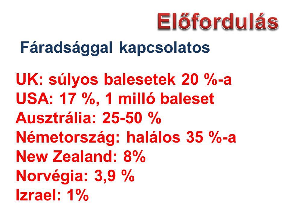 UK: súlyos balesetek 20 %-a USA: 17 %, 1 milló baleset Ausztrália: 25-50 % Németország: halálos 35 %-a New Zealand: 8% Norvégia: 3,9 % Izrael: 1% Fáradsággal kapcsolatos